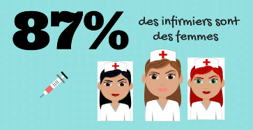 Quel est le nombre d'infirmières en France ?