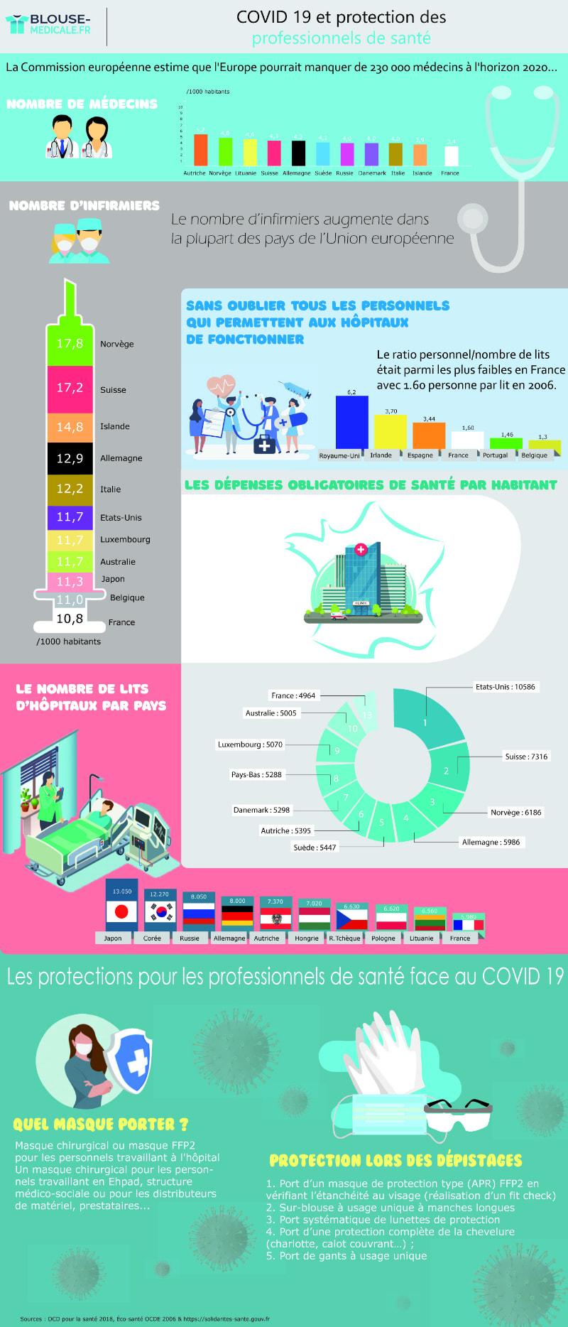 Etat des lieux de la santé en France